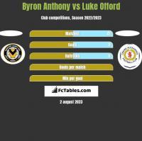 Byron Anthony vs Luke Offord h2h player stats