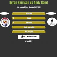 Byron Harrison vs Andy Bond h2h player stats