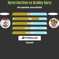 Byron Harrison vs Bradley Barry h2h player stats