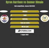 Byron Harrison vs Connor Dimaio h2h player stats