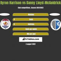 Byron Harrison vs Danny Lloyd-McGoldrick h2h player stats