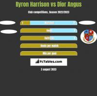 Byron Harrison vs Dior Angus h2h player stats