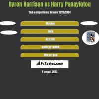 Byron Harrison vs Harry Panayiotou h2h player stats