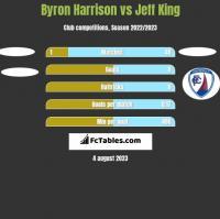 Byron Harrison vs Jeff King h2h player stats