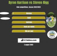Byron Harrison vs Steven Rigg h2h player stats