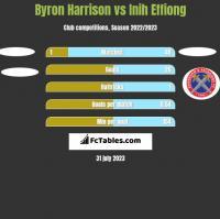 Byron Harrison vs Inih Effiong h2h player stats
