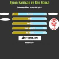 Byron Harrison vs Ben House h2h player stats