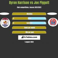 Byron Harrison vs Joe Piggott h2h player stats