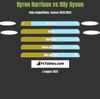 Byron Harrison vs Olly Dyson h2h player stats
