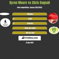 Byron Moore vs Chris Dagnall h2h player stats