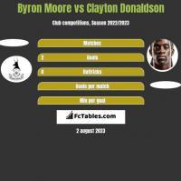Byron Moore vs Clayton Donaldson h2h player stats