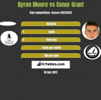 Byron Moore vs Conor Grant h2h player stats