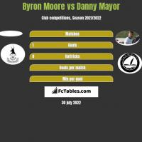Byron Moore vs Danny Mayor h2h player stats