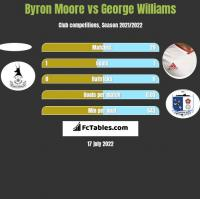 Byron Moore vs George Williams h2h player stats