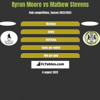 Byron Moore vs Mathew Stevens h2h player stats