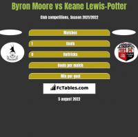 Byron Moore vs Keane Lewis-Potter h2h player stats