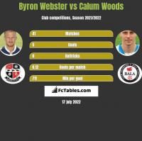 Byron Webster vs Calum Woods h2h player stats