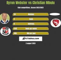 Byron Webster vs Christian Mbulu h2h player stats