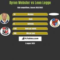 Byron Webster vs Leon Legge h2h player stats