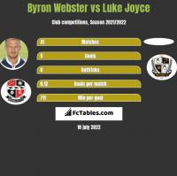 Byron Webster vs Luke Joyce h2h player stats