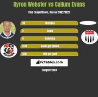 Byron Webster vs Callum Evans h2h player stats