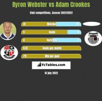 Byron Webster vs Adam Crookes h2h player stats