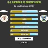 C.J. Hamilton vs Alistair Smith h2h player stats