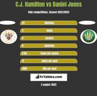 C.J. Hamilton vs Daniel Jones h2h player stats