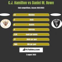 C.J. Hamilton vs Daniel M. Rowe h2h player stats