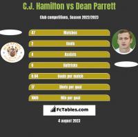 C.J. Hamilton vs Dean Parrett h2h player stats
