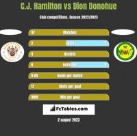 C.J. Hamilton vs Dion Donohue h2h player stats