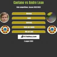 Caetano vs Andre Leao h2h player stats