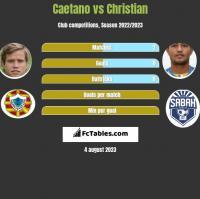 Caetano vs Christian h2h player stats