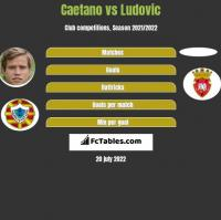 Caetano vs Ludovic h2h player stats