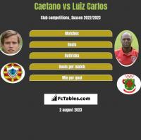 Caetano vs Luiz Carlos h2h player stats