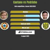 Caetano vs Pedrinho h2h player stats
