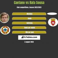 Caetano vs Rafa Sousa h2h player stats