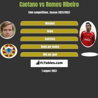 Caetano vs Romeu Ribeiro h2h player stats
