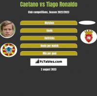 Caetano vs Tiago Ronaldo h2h player stats