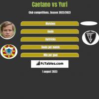 Caetano vs Yuri h2h player stats