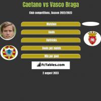 Caetano vs Vasco Braga h2h player stats