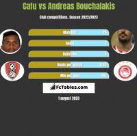 Cafu vs Andreas Bouchalakis h2h player stats