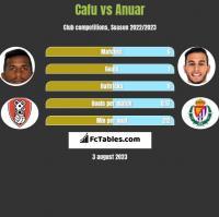 Cafu vs Anuar h2h player stats
