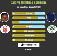 Cafu vs Dimitrios Kourbelis h2h player stats