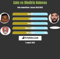 Cafu vs Dimitris Kolovos h2h player stats