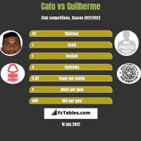 Cafu vs Guilherme h2h player stats