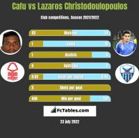 Cafu vs Lazaros Christodoulopoulos h2h player stats