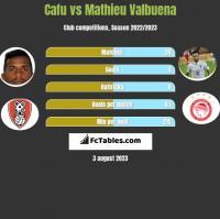 Cafu vs Mathieu Valbuena h2h player stats