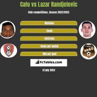 Cafu vs Lazar Randjelovic h2h player stats
