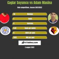 Caglar Soyuncu vs Adam Masina h2h player stats